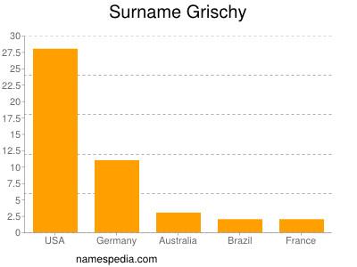 Surname Grischy