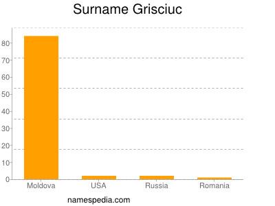 Surname Grisciuc
