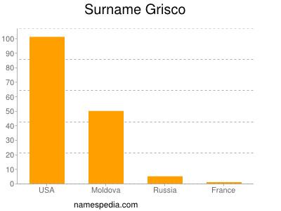 Surname Grisco
