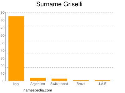 Surname Griselli