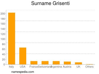 Surname Grisenti