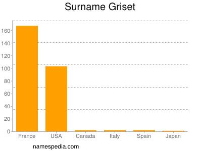 Surname Griset