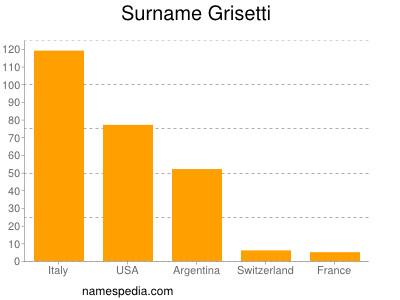 Surname Grisetti