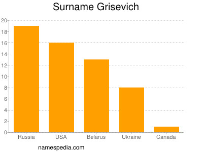 Surname Grisevich