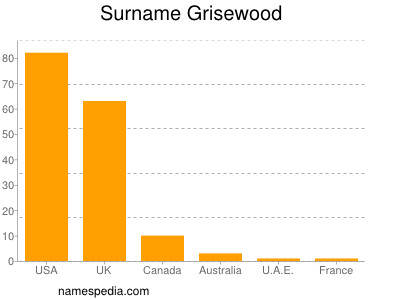Surname Grisewood