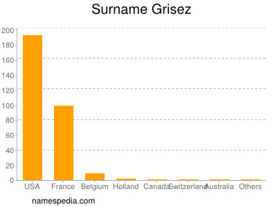 Surname Grisez