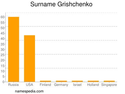 Surname Grishchenko