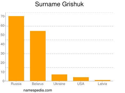 Surname Grishuk