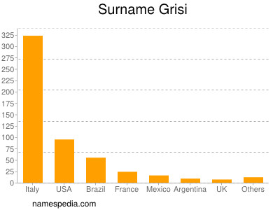 Surname Grisi