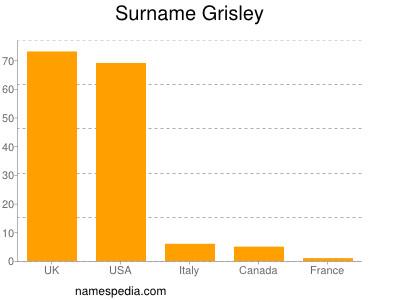 Surname Grisley