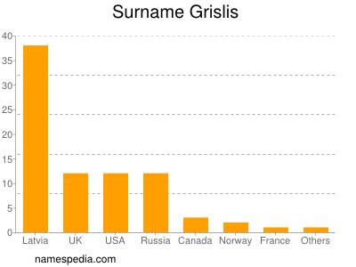 Surname Grislis