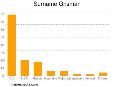 Surname Grisman