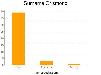 Surname Grismondi