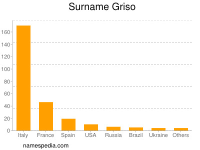 Surname Griso