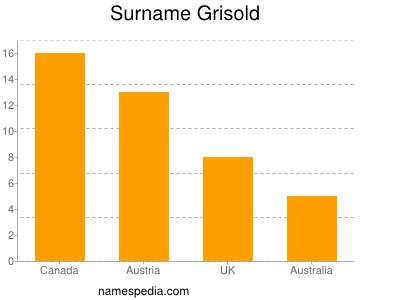 Surname Grisold