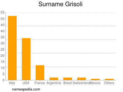 Surname Grisoli