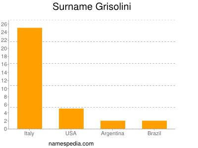 Surname Grisolini