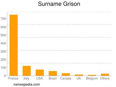 Surname Grison