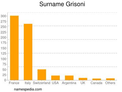 Surname Grisoni