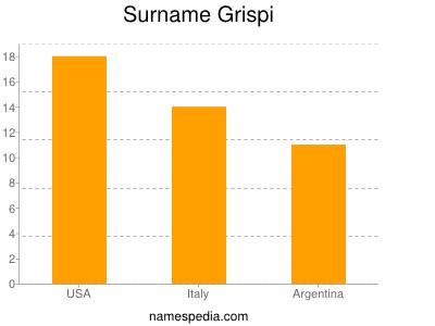 Surname Grispi