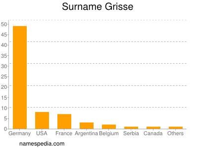 Surname Grisse