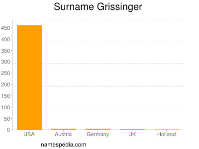 Surname Grissinger