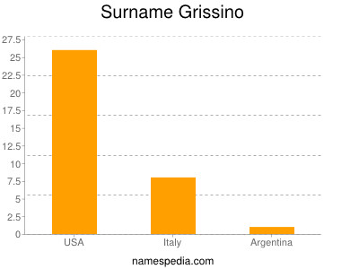 Surname Grissino