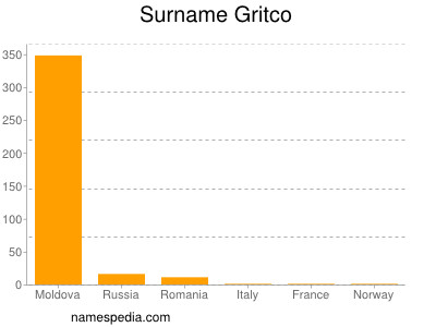 Surname Gritco