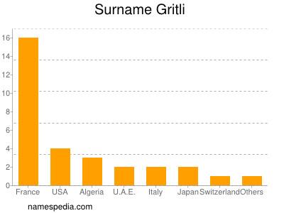 Surname Gritli