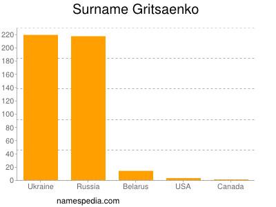 Surname Gritsaenko