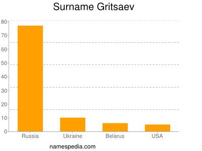 Surname Gritsaev