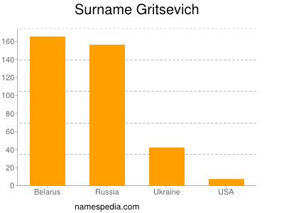 Surname Gritsevich