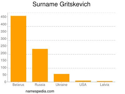 Surname Gritskevich