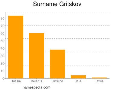 Surname Gritskov