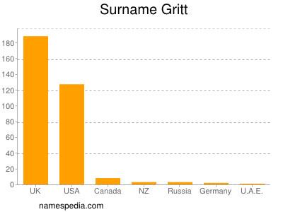 Surname Gritt