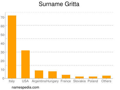 Surname Gritta