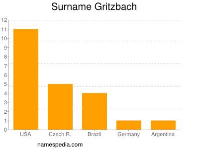 Surname Gritzbach