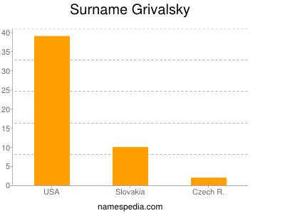 Surname Grivalsky
