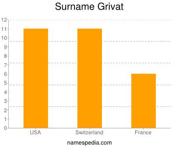 Surname Grivat
