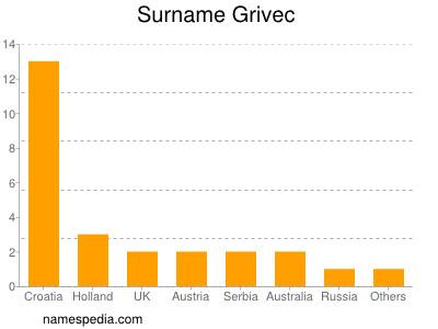 Surname Grivec