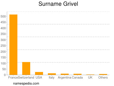 Surname Grivel