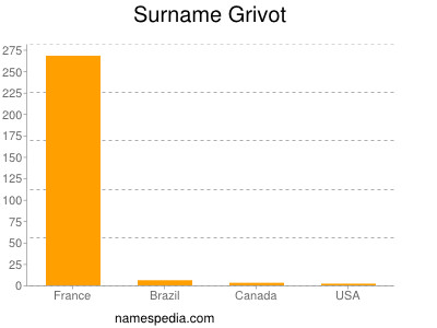 Surname Grivot