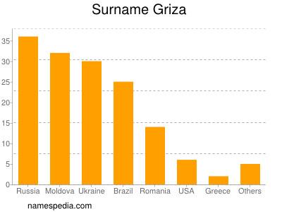 Surname Griza