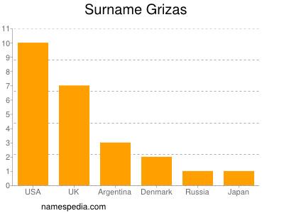 Surname Grizas