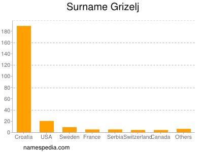 Surname Grizelj