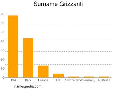 Surname Grizzanti