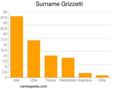Surname Grizzetti