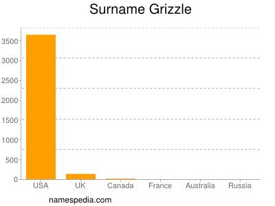 Surname Grizzle