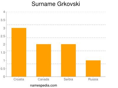 Surname Grkovski