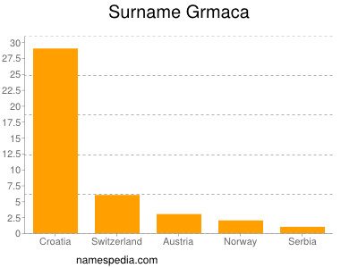 Surname Grmaca